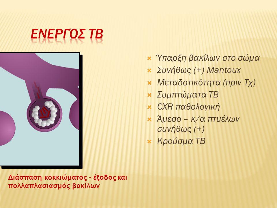  Ύπαρξη βακίλων στο σώμα  Συνήθως (+) Mantoux  Μεταδοτικότητα (πριν Τχ)  Συμπτώματα TB  CXR παθολογική  Άμεσο – κ/α πτυέλων συνήθως (+)  Κρούσμ