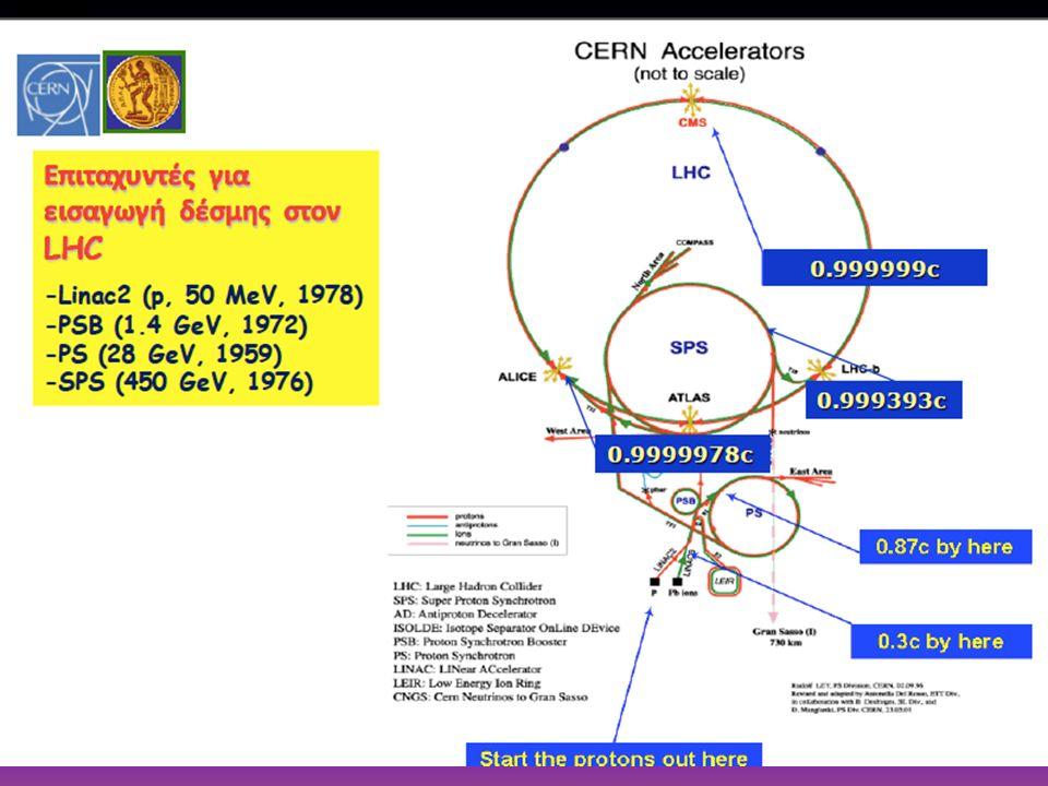 0.999393c 0.9999978c CERN / 21 Αυγούστου 201613 0.999999c