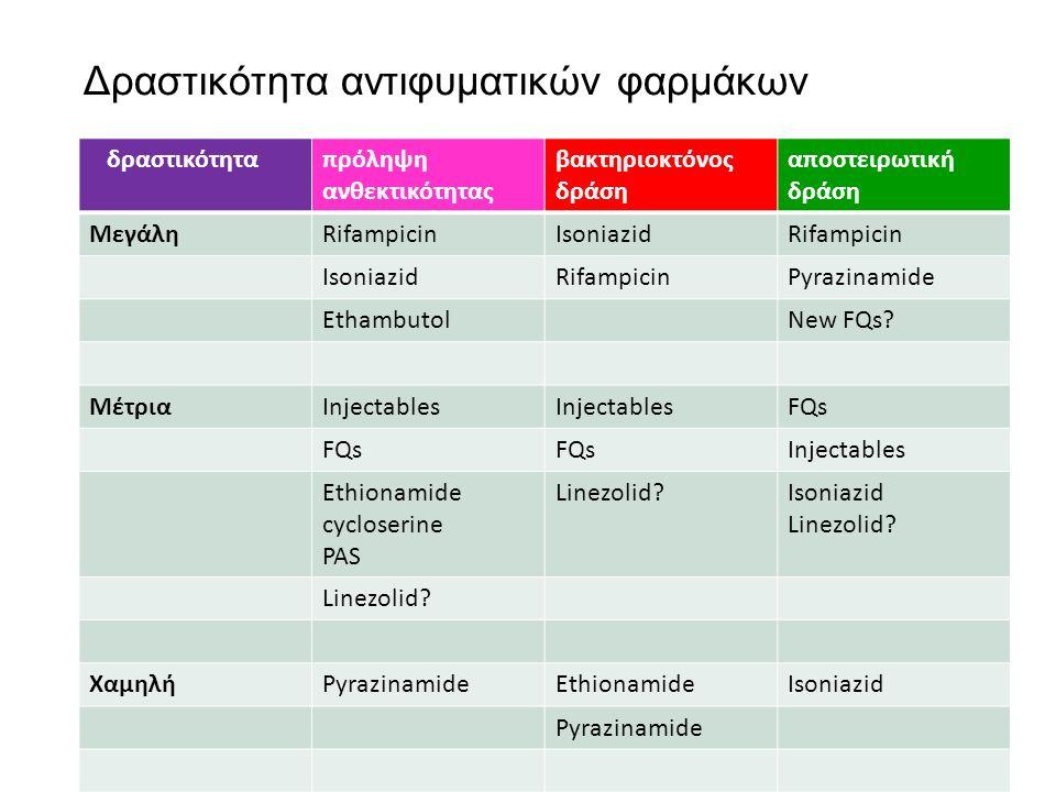 Δραστικότητα αντιφυματικών φαρμάκων δραστικότηταπρόληψη ανθεκτικότητας βακτηριοκτόνος δράση αποστειρωτική δράση ΜεγάληRifampicinIsoniazidRifampicin IsoniazidRifampicinPyrazinamide EthambutolNew FQs.