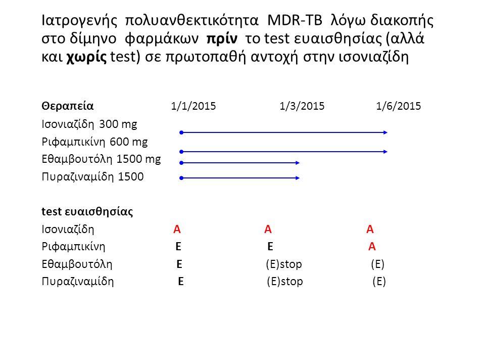 Ιατρογενής πολυανθεκτικότητα MDR-TB λόγω διακοπής στο δίμηνο φαρμάκων πρίν το test ευαισθησίας (αλλά και χωρίς test) σε πρωτοπαθή αντοχή στην ισονιαζίδη Θεραπεία 1/1/2015 1/3/2015 1/6/2015 Ισονιαζίδη 300 mg Ριφαμπικίνη 600 mg Εθαμβουτόλη 1500 mg Πυραζιναμίδη 1500 test ευαισθησίας Ισονιαζίδη Α Α Α Ριφαμπικίνη Ε Ε Α Εθαμβουτόλη Ε (Ε)stop (E) Πυραζιναμίδη Ε (Ε)stop (E)