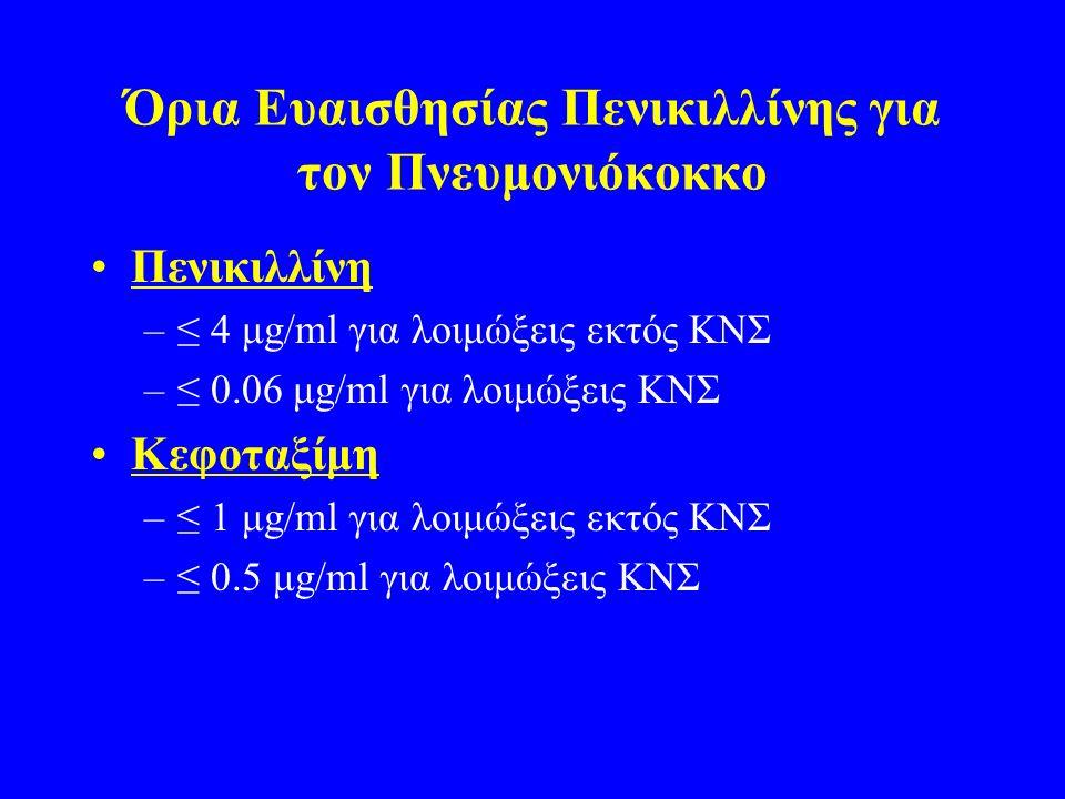 Όρια Ευαισθησίας Πενικιλλίνης για τον Πνευμονιόκοκκο Πενικιλλίνη –≤ 4 μg/ml για λοιμώξεις εκτός ΚΝΣ –≤ 0.06 μg/ml για λοιμώξεις ΚΝΣ Κεφοταξίμη –≤ 1 μg