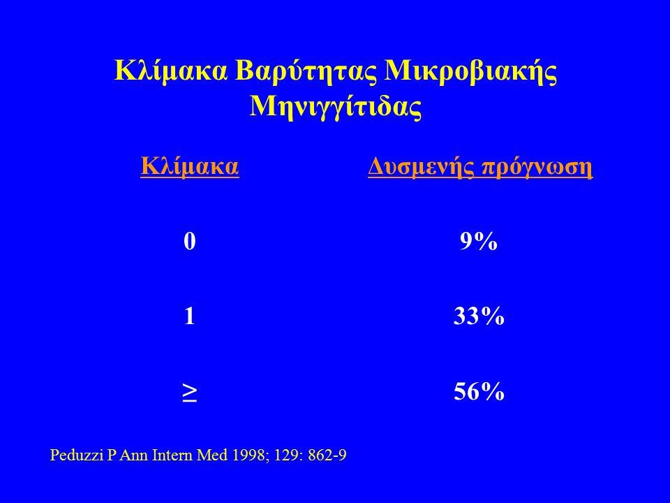 Κλίμακα Βαρύτητας Μικροβιακής Μηνιγγίτιδας Κλίμακα 0 1 ≥ Δυσμενής πρόγνωση 9% 33% 56% Peduzzi P Ann Intern Med 1998; 129: 862-9