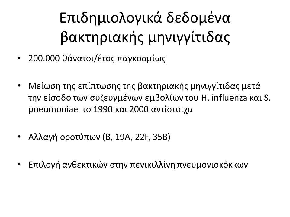 Αντοχή Κλινικών Στελεχών Πνευμονιοκόκκου Paraskakis et al. CMI 2006; 12; 490