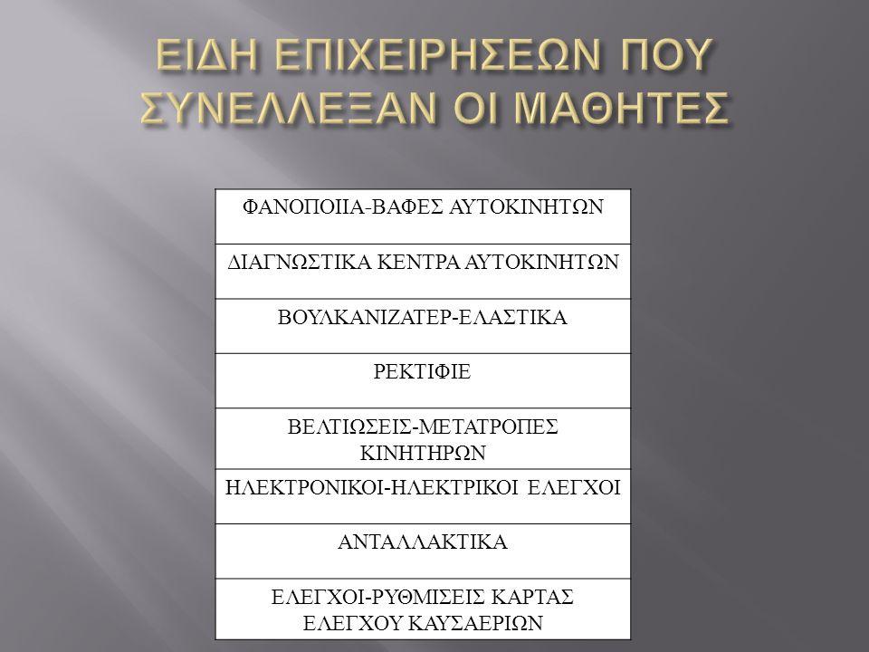 ΦΑΝΟΠΟΙΙΑ - ΒΑΦΕΣ ΑΥΤΟΚΙΝΗΤΩΝ ΔΙΑΓΝΩΣΤΙΚΑ ΚΕΝΤΡΑ ΑΥΤΟΚΙΝΗΤΩΝ ΒΟΥΛΚΑΝΙΖΑΤΕΡ - ΕΛΑΣΤΙΚΑ ΡΕΚΤΙΦΙΕ ΒΕΛΤΙΩΣΕΙΣ - ΜΕΤΑΤΡΟΠΕΣ ΚΙΝΗΤΗΡΩΝ ΗΛΕΚΤΡΟΝΙΚΟΙ - ΗΛΕΚΤΡΙΚΟΙ ΕΛΕΓΧΟΙ ΑΝΤΑΛΛΑΚΤΙΚΑ ΕΛΕΓΧΟΙ - ΡΥΘΜΙΣΕΙΣ ΚΑΡΤΑΣ ΕΛΕΓΧΟΥ ΚΑΥΣΑΕΡΙΩΝ