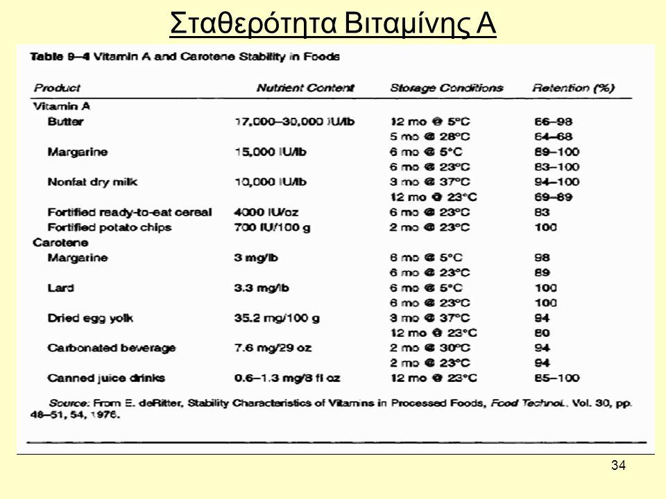 34 Σταθερότητα Βιταμίνης Α