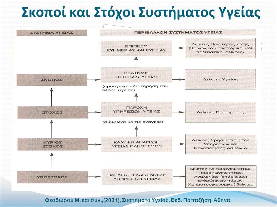 Σκοποί και Στόχοι Συστήματος Υγείας Θεοδώρου Μ. και συν.,(2001), Συστήματα Υγείας, Εκδ.