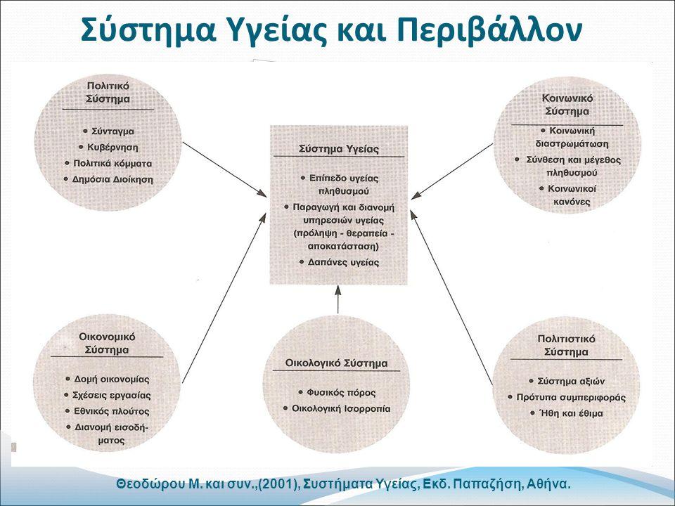 Σύστημα Υγείας και Περιβάλλον Θεοδώρου Μ. και συν.,(2001), Συστήματα Υγείας, Εκδ. Παπαζήση, Αθήνα.