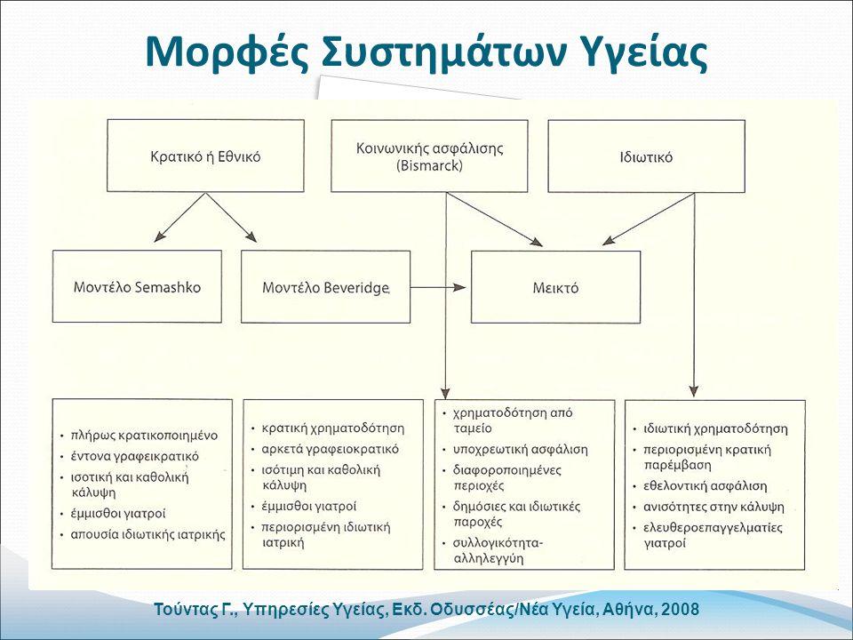 Μορφές Συστημάτων Υγείας Τούντας Γ., Υπηρεσίες Υγείας, Εκδ. Οδυσσέας/Νέα Υγεία, Αθήνα, 2008