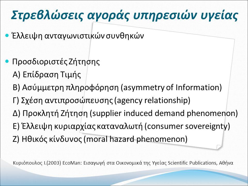 Στρεβλώσεις αγοράς υπηρεσιών υγείας Έλλειψη ανταγωνιστικών συνθηκών Προσδιοριστές Ζήτησης Α) Επίδραση Τιμής Β) Ασύμμετρη πληροφόρηση (asymmetry of Information) Γ) Σχέση αντιπροσώπευσης (agency relationship) Δ) Προκλητή Ζήτηση (supplier induced demand phenomenon) Ε) Έλλειψη κυριαρχίας καταναλωτή (consumer sovereignty) Ζ) Ηθικός κίνδυνος (moral hazard phenomenon) Κυριόπουλος Ι.(2003) EcoMan: Εισαγωγή στα Οικονομικά της Υγείας Scientific Publications, Αθήνα