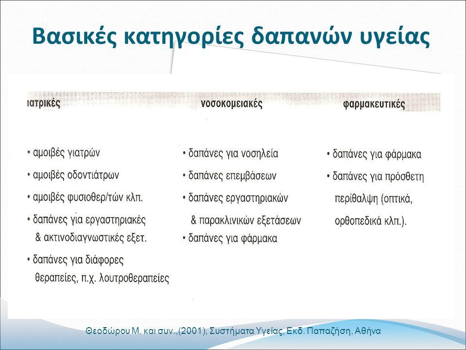 Βασικές κατηγορίες δαπανών υγείας Θεοδώρου Μ. και συν.,(2001), Συστήματα Υγείας, Εκδ.