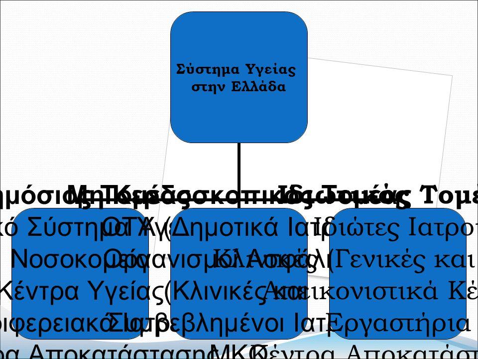 Σύστημα Υγείας στην Ελλάδα Δημόσιος Τομέας (Εθνικό Σύστημα Υγείας) Νοσοκομεία Κέντρα Υγείας Περιφερειακά Ιατρεία Κέντρα Αποκατάστασης Μη Κερδοσκοπικός Τομέας ΟΤΑ (Δημοτικά Ιατρεία) Οργανισμοί Ασφάλισης (Κλινικές και Συμβεβλημένοι Ιατροί) ΜΚΟ Ιδιωτικός Τομέας Ιδιώτες Ιατροί Κλινικές (Γενικές και Ειδικές) Απεικονιστικά Κέντρα Εργαστήρια Κέντρα Αποκατάστασης