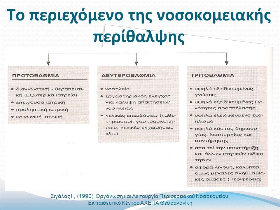 Το περιεχόμενο της νοσοκομειακής περίθαλψης Σιγάλας Ι., (1990), Οργάνωση και Λειτουργία Περιφερειακού Νοσοκομείου, Εκπαιδευτικό Κέντρο ΑΧΕΠΑ Θεσσαλονίκη