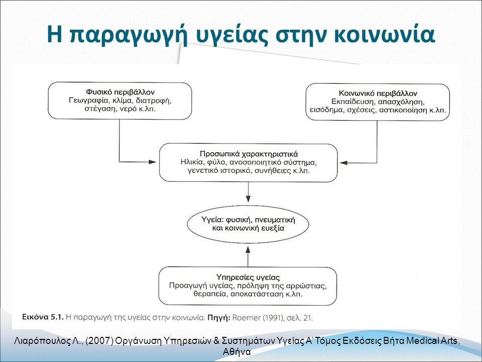 Η παραγωγή υγείας στην κοινωνία Λιαρόπουλος Λ., (2007) Οργάνωση Υπηρεσιών & Συστημάτων Υγείας Α' Τόμος Εκδόσεις Βήτα Medical Arts, Αθήνα