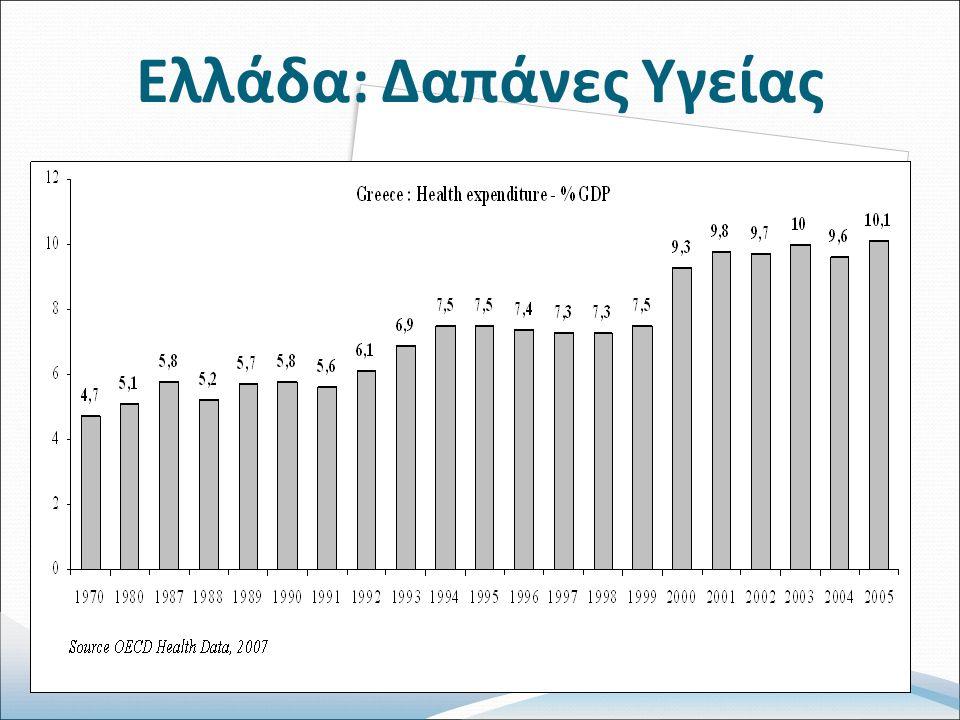 Ελλάδα: Δαπάνες Υγείας