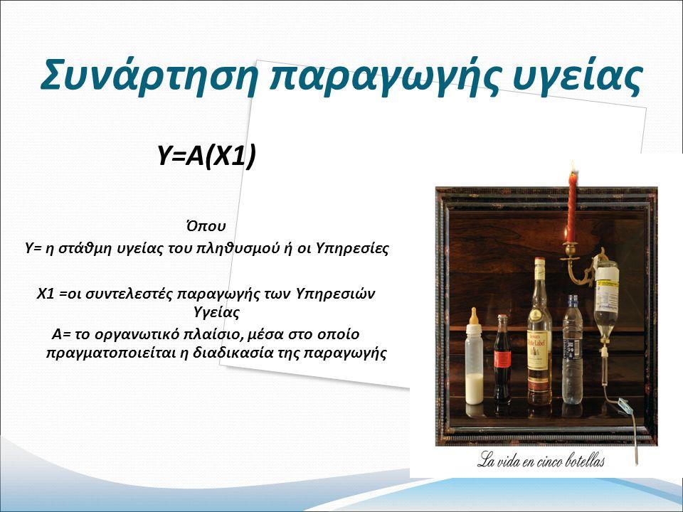 Συνάρτηση παραγωγής υγείας Υ=Α(Χ1) Όπου Υ= η στάθμη υγείας του πληθυσμού ή οι Υπηρεσίες Χ1 =οι συντελεστές παραγωγής των Υπηρεσιών Υγείας Α= το οργανωτικό πλαίσιο, μέσα στο οποίο πραγματοποιείται η διαδικασία της παραγωγής