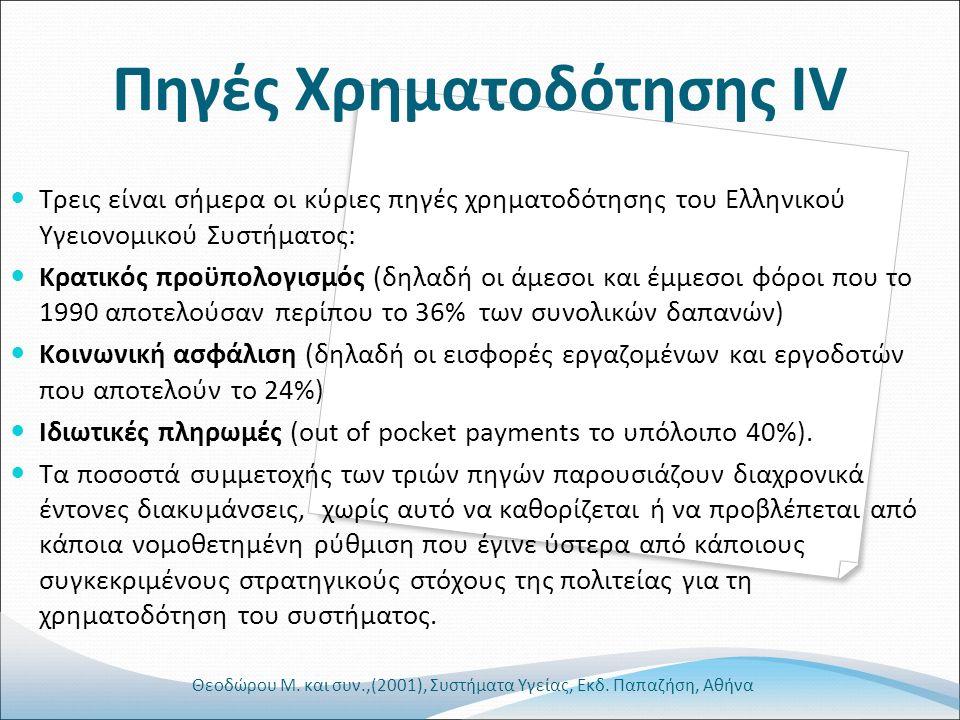 Πηγές Χρηματοδότησης ΙV Τρεις είναι σήμερα οι κύριες πηγές χρηματοδότησης του Ελληνικού Υγειονομικού Συστήματος: Κρατικός προϋπολογισμός (δηλαδή οι άμεσοι και έμμεσοι φόροι που το 1990 αποτελούσαν περίπου το 36% των συνολικών δαπανών) Κοινωνική ασφάλιση (δηλαδή οι εισφορές εργαζομένων και εργοδοτών που αποτελούν το 24%) Ιδιωτικές πληρωμές (out of pocket payments το υπόλοιπο 40%).