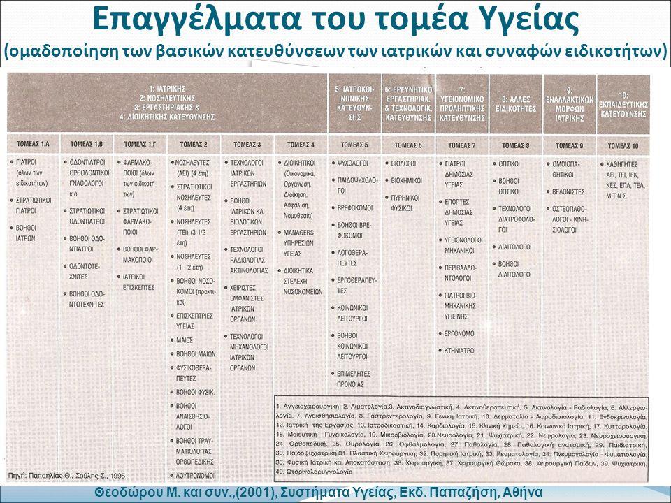 Επαγγέλματα του τομέα Υγείας (ομαδοποίηση των βασικών κατευθύνσεων των ιατρικών και συναφών ειδικοτήτων) Θεοδώρου Μ.