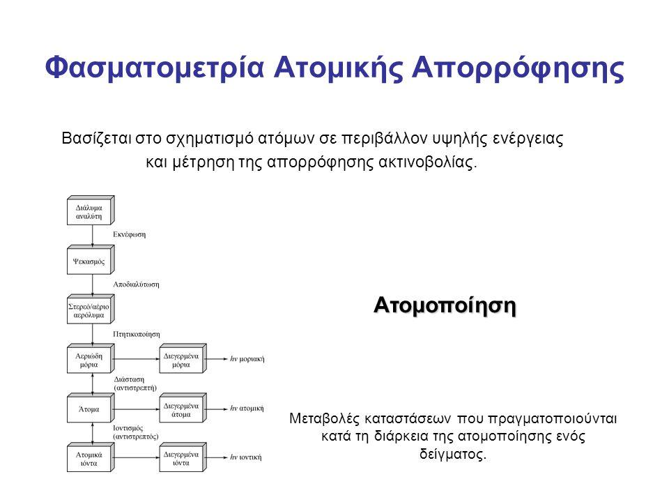 Φασματομετρία Ατομικής Απορρόφησης Βασίζεται στο σχηματισμό ατόμων σε περιβάλλον υψηλής ενέργειας και μέτρηση της απορρόφησης ακτινοβολίας.