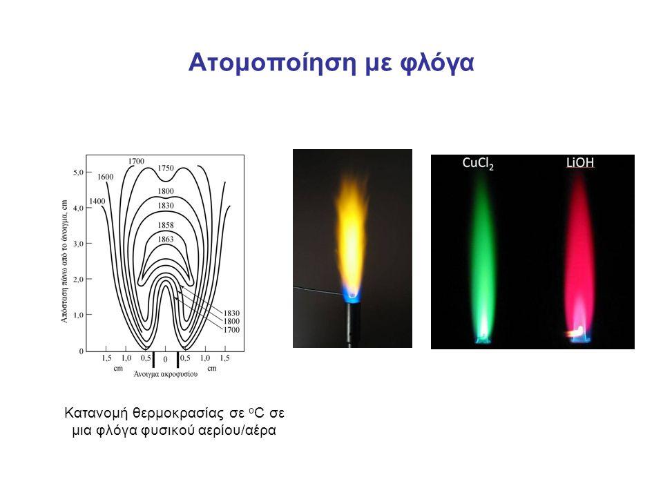 Ατομοποίηση με φλόγα Κατανομή θερμοκρασίας σε ο C σε μια φλόγα φυσικού αερίου/αέρα