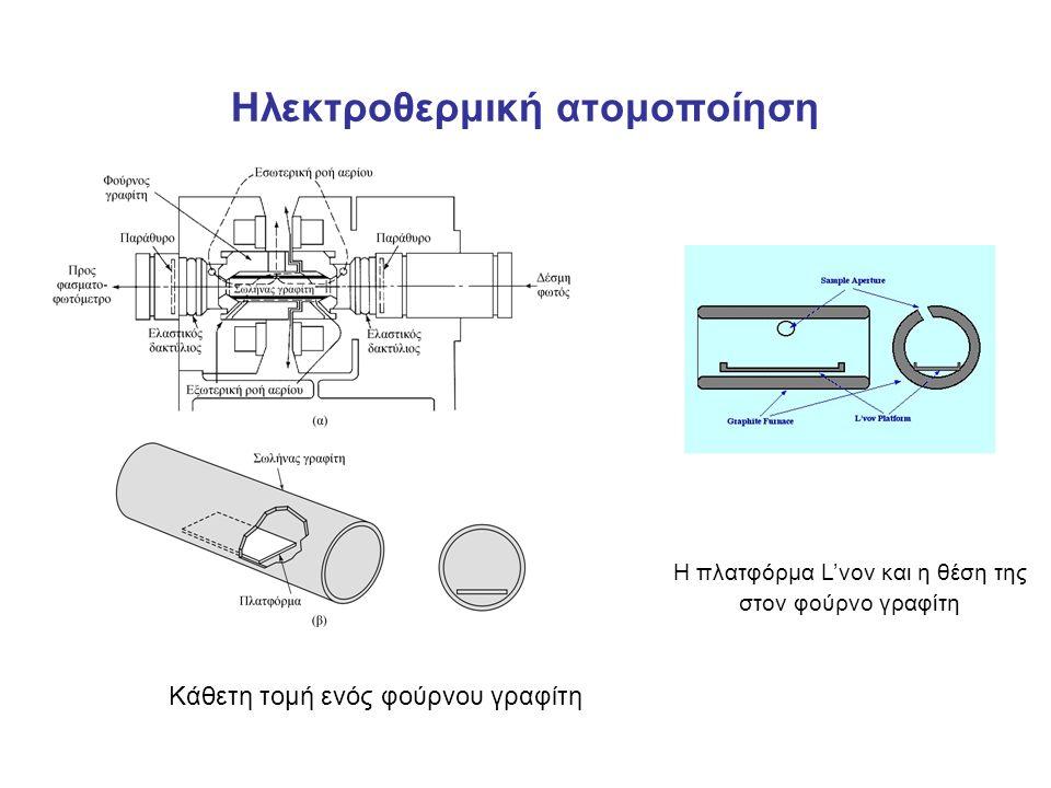 Ηλεκτροθερμική ατομοποίηση Κάθετη τομή ενός φούρνου γραφίτη Η πλατφόρμα L'vov και η θέση της στον φούρνο γραφίτη