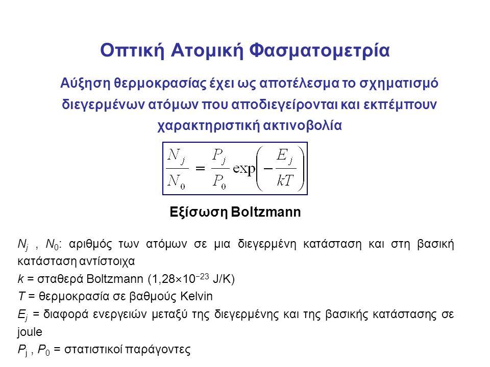 Οπτική Ατομική Φασματομετρία Αύξηση θερμοκρασίας έχει ως αποτέλεσμα το σχηματισμό διεγερμένων ατόμων που αποδιεγείρονται και εκπέμπουν χαρακτηριστική ακτινοβολία Εξίσωση Boltzmann N j, N 0 : αριθμός των ατόμων σε μια διεγερμένη κατάσταση και στη βασική κατάσταση αντίστοιχα k = σταθερά Boltzmann (1,28  10  23 J/K) T = θερμοκρασία σε βαθμούς Kelvin E j = διαφορά ενεργειών μεταξύ της διεγερμένης και της βασικής κατάστασης σε joule P j, P 0 = στατιστικοί παράγοντες