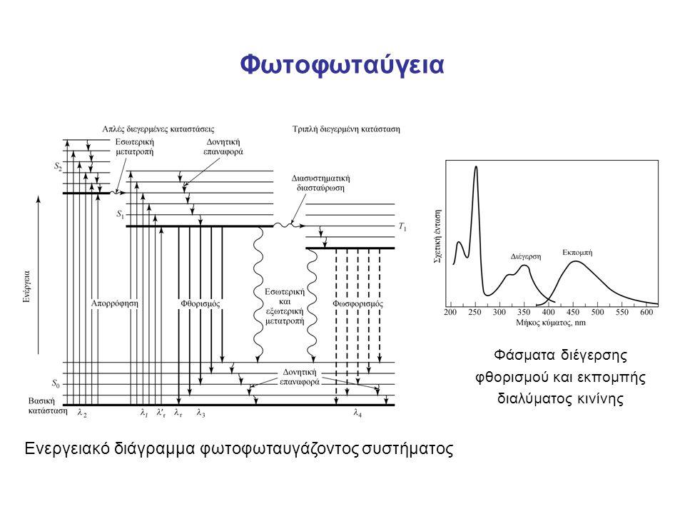 Φωτοφωταύγεια Ενεργειακό διάγραμμα φωτοφωταυγάζοντος συστήματος Φάσματα διέγερσης φθορισμού και εκπομπής διαλύματος κινίνης