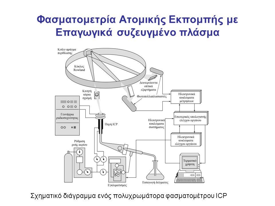 Φασματομετρία Ατομικής Εκπομπής με Επαγωγικά συζευγμένο πλάσμα Σχηματικό διάγραμμα ενός πολυχρωμάτορα φασματομέτρου ICP