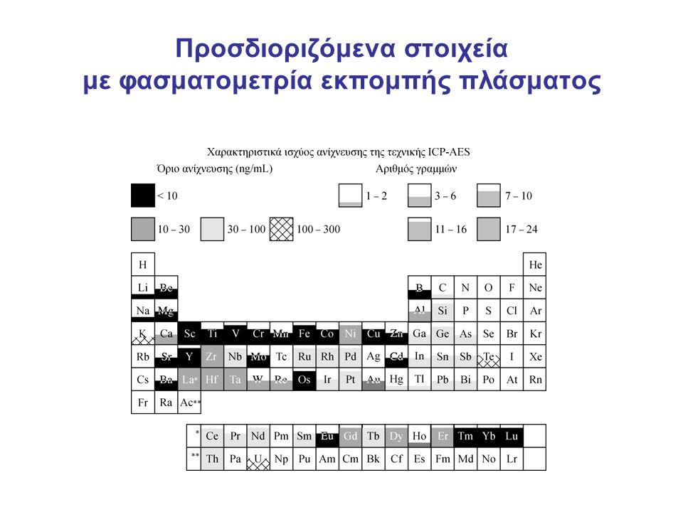 Προσδιοριζόμενα στοιχεία με φασματομετρία εκπομπής πλάσματος