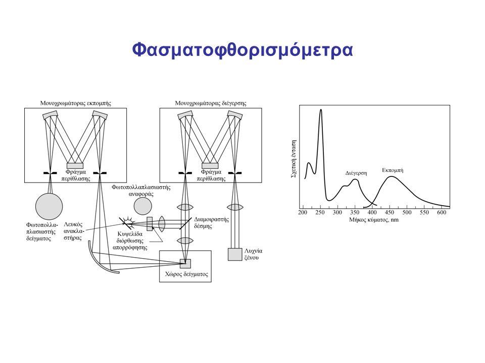 Φασματοφθορισμόμετρα