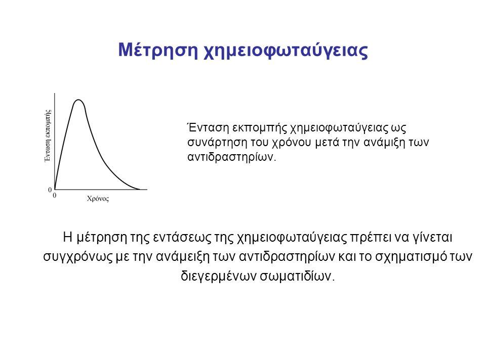 Μέτρηση χημειοφωταύγειας Ένταση εκπομπής χημειοφωταύγειας ως συνάρτηση του χρόνου μετά την ανάμιξη των αντιδραστηρίων.