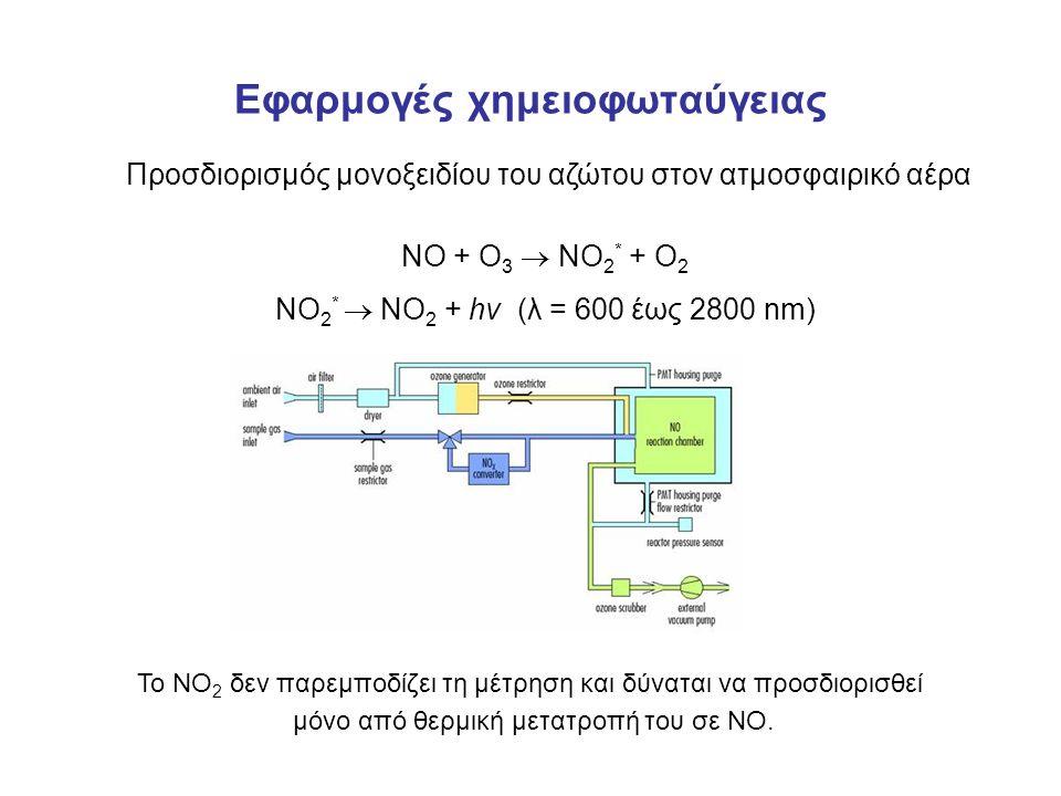 Εφαρμογές χημειοφωταύγειας Προσδιορισμός μονοξειδίου του αζώτου στον ατμοσφαιρικό αέρα ΝΟ + Ο 3  ΝΟ 2 * + Ο 2 ΝΟ 2 *  ΝΟ 2 + hν (λ = 600 έως 2800 nm) Το NO 2 δεν παρεμποδίζει τη μέτρηση και δύναται να προσδιορισθεί μόνο από θερμική μετατροπή του σε NO.