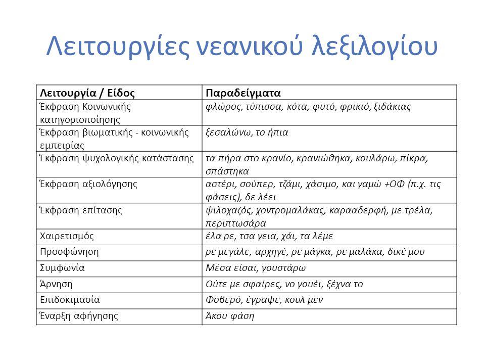 Λειτουργίες νεανικού λεξιλογίου Λειτουργία / ΕίδοςΠαραδείγματα Έκφραση Κοινωνικής κατηγοριοποίησης φλώρος, τύπισσα, κότα, φυτό, φρικιό, ξιδάκιας Έκφρα