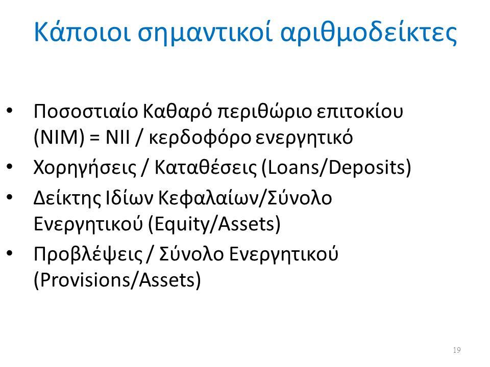 Κάποιοι σημαντικοί αριθμοδείκτες Ποσοστιαίο Καθαρό περιθώριο επιτοκίου (NIM) = NII / κερδοφόρo ενεργητικό Χορηγήσεις / Καταθέσεις (Loans/Deposits) Δείκτης Ιδίων Κεφαλαίων/Σύνολο Ενεργητικού (Equity/Assets) Προβλέψεις / Σύνολο Ενεργητικού (Provisions/Assets) 19