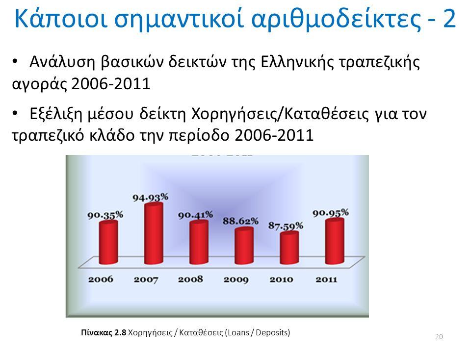 Κάποιοι σημαντικοί αριθμοδείκτες - 2 Ανάλυση βασικών δεικτών της Ελληνικής τραπεζικής αγοράς 2006-2011 Εξέλιξη μέσου δείκτη Χορηγήσεις/Καταθέσεις για τον τραπεζικό κλάδο την περίοδο 2006-2011 20 Πίνακας 2.8 Χορηγήσεις / Καταθέσεις (Loans / Deposits)
