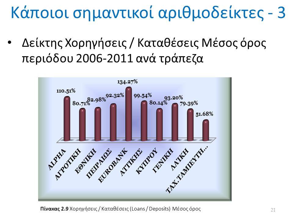 Κάποιοι σημαντικοί αριθμοδείκτες - 3 Δείκτης Χορηγήσεις / Καταθέσεις Μέσος όρος περιόδου 2006-2011 ανά τράπεζα 21 Πίνακας 2.9 Χορηγήσεις / Καταθέσεις (Loans / Deposits) Μέσος όρος