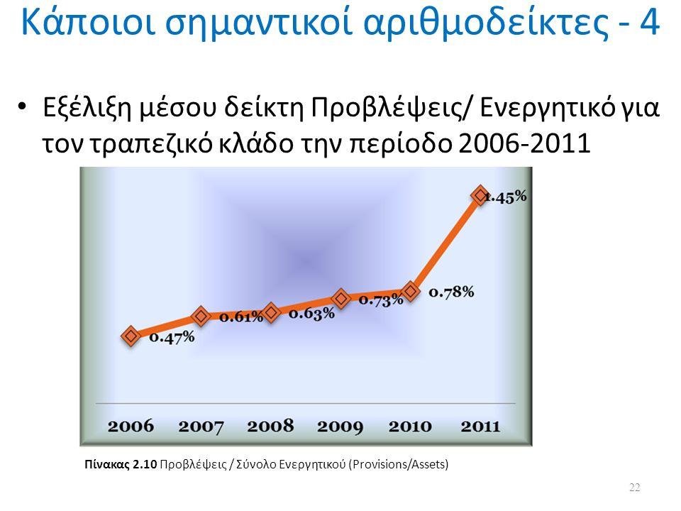 Κάποιοι σημαντικοί αριθμοδείκτες - 4 Εξέλιξη μέσου δείκτη Προβλέψεις/ Ενεργητικό για τον τραπεζικό κλάδο την περίοδο 2006-2011 22 Πίνακας 2.10 Προβλέψεις / Σύνολο Ενεργητικού (Provisions/Assets)