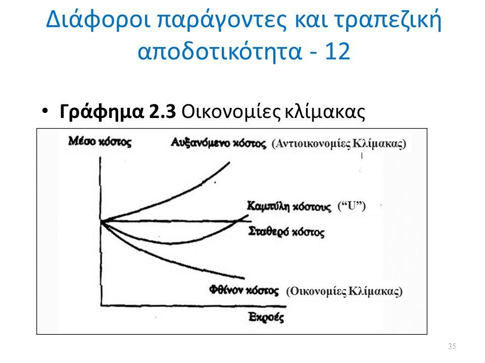 Διάφοροι παράγοντες και τραπεζική αποδοτικότητα - 12 Γράφημα 2.3 Οικονομίες κλίμακας 35