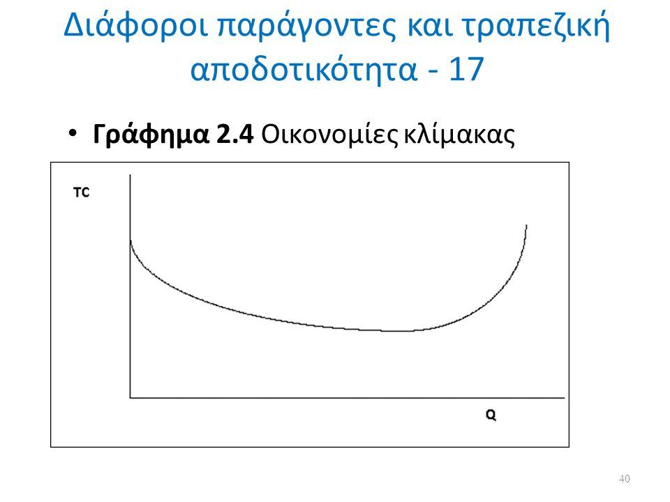 Διάφοροι παράγοντες και τραπεζική αποδοτικότητα - 17 Γράφημα 2.4 Οικονομίες κλίμακας 40