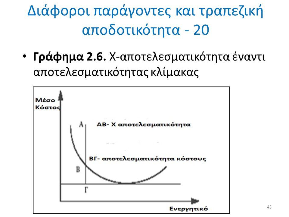 Διάφοροι παράγοντες και τραπεζική αποδοτικότητα - 20 Γράφημα 2.6.