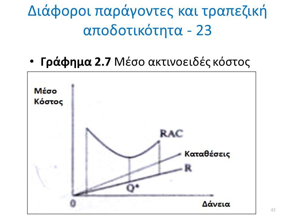 Διάφοροι παράγοντες και τραπεζική αποδοτικότητα - 23 Γράφημα 2.7 Μέσο ακτινοειδές κόστος 45