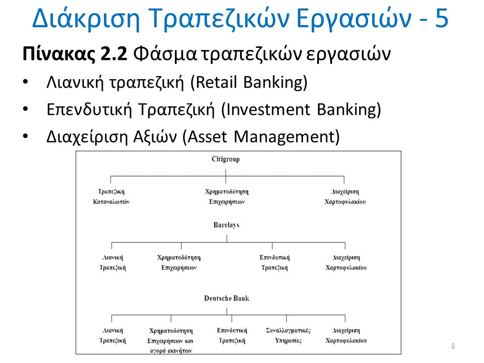 Διάκριση Τραπεζικών Εργασιών - 5 8 Πίνακας 2.2 Φάσμα τραπεζικών εργασιών Λιανική τραπεζική (Retail Banking) Επενδυτική Τραπεζική (Investment Banking) Διαχείριση Αξιών (Asset Management)