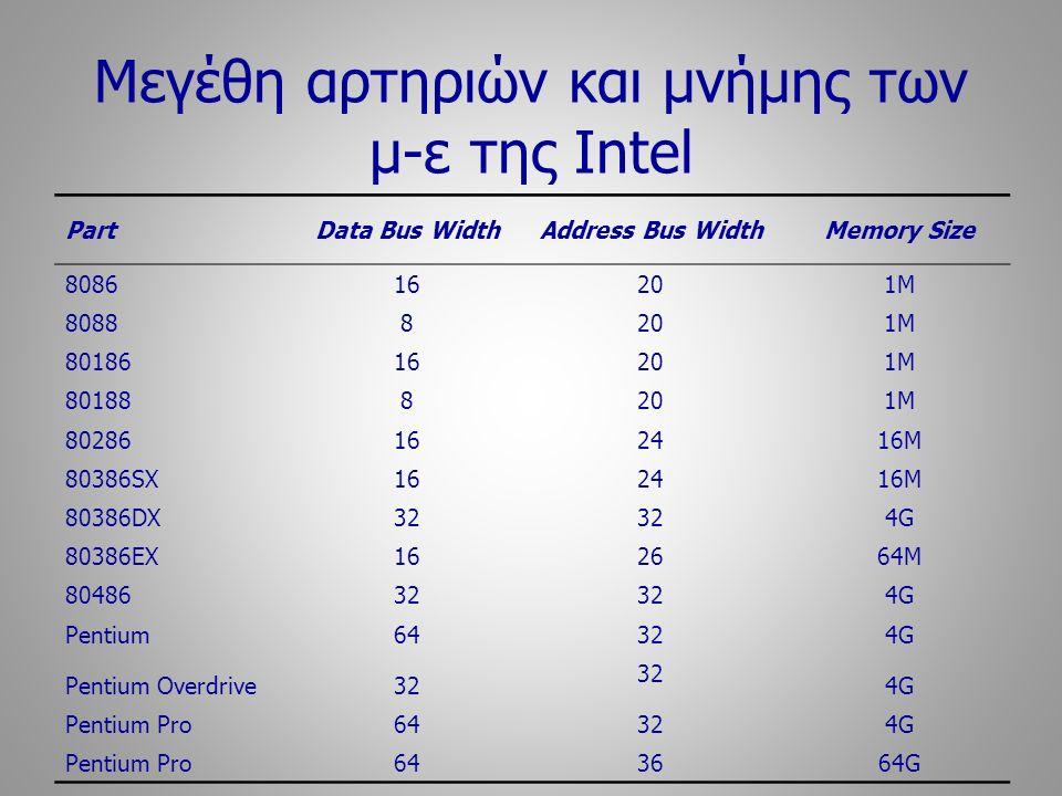 Μεγέθη αρτηριών και μνήμης των μ-ε της Intel PartData Bus WidthAddress Bus WidthMemory Size 808616 20 1M 80888 20 1M 8018616 20 1M 801888 20 1M 802861