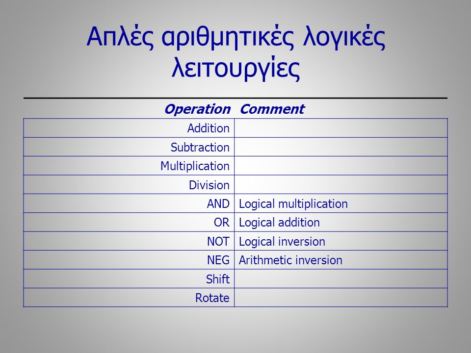 Απλές αριθμητικές λογικές λειτουργίες OperationComment Addition Subtraction Multiplication Division ANDLogical multiplication ORLogical addition NOTLogical inversion NEGArithmetic inversion Shift Rotate