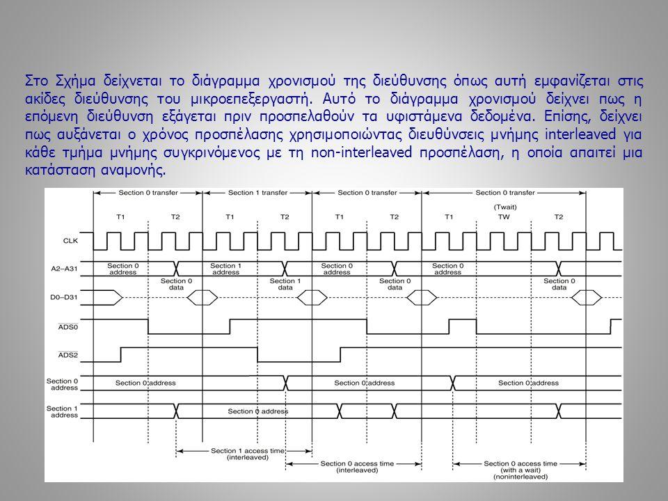 Στο Σχήμα δείχνεται το διάγραμμα χρονισμού της διεύθυνσης όπως αυτή εμφανίζεται στις ακίδες διεύθυνσης του μικροεπεξεργαστή.