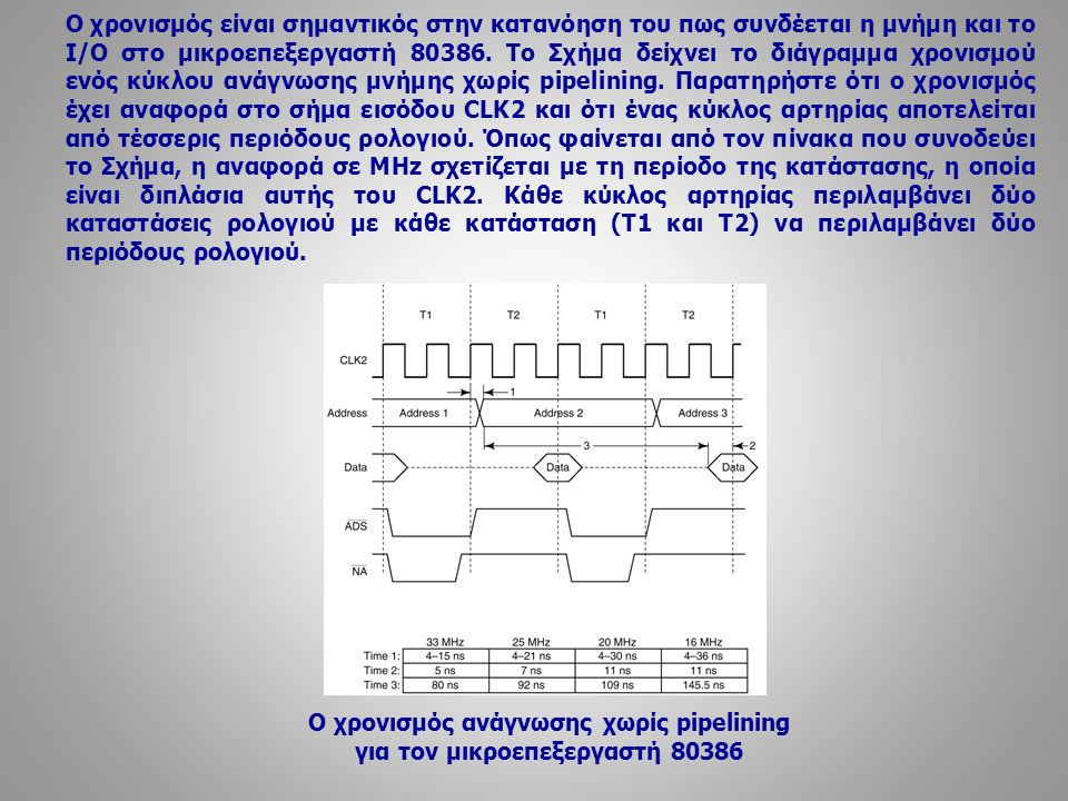 Ο χρονισμός είναι σημαντικός στην κατανόηση του πως συνδέεται η μνήμη και το Ι/Ο στο μικροεπεξεργαστή 80386. Το Σχήμα δείχνει το διάγραμμα χρονισμού ε