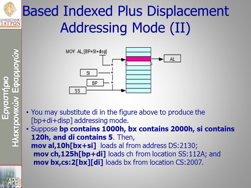 Based Indexed Plus Displacement Addressing Mode (II) You may substitute di in the figure above to produce the [bp+di+disp] addressing mode.