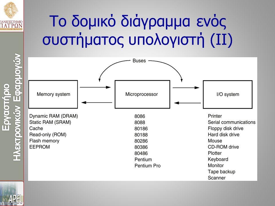 Το δομικό διάγραμμα ενός συστήματος υπολογιστή (II)
