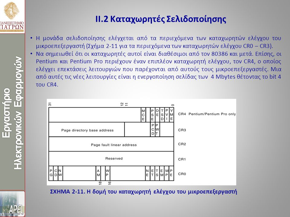 ΙΙ.2 Καταχωρητές Σελιδοποίησης Η μονάδα σελιδοποίησης ελέγχεται από τα περιεχόμενα των καταχωρητών ελέγχου του μικροεπεξεργαστή (Σχήμα 2-11 για τα περιεχόμενα των καταχωρητών ελέγχου CR0 – CR3).
