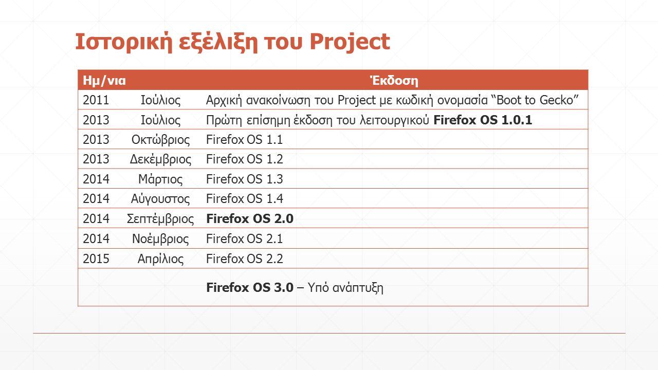 Ιστορική εξέλιξη του Project Ημ/νιαΈκδοση 2011ΙούλιοςΑρχική ανακοίνωση του Project με κωδική ονομασία Boot to Gecko 2013ΙούλιοςΠρώτη επίσημη έκδοση του λειτουργικού Firefox OS 1.0.1 2013ΟκτώβριοςFirefox OS 1.1 2013ΔεκέμβριοςFirefox OS 1.2 2014ΜάρτιοςFirefox OS 1.3 2014ΑύγουστοςFirefox OS 1.4 2014ΣεπτέμβριοςFirefox OS 2.0 2014ΝοέμβριοςFirefox OS 2.1 2015ΑπρίλιοςFirefox OS 2.2 Firefox OS 3.0 – Υπό ανάπτυξη