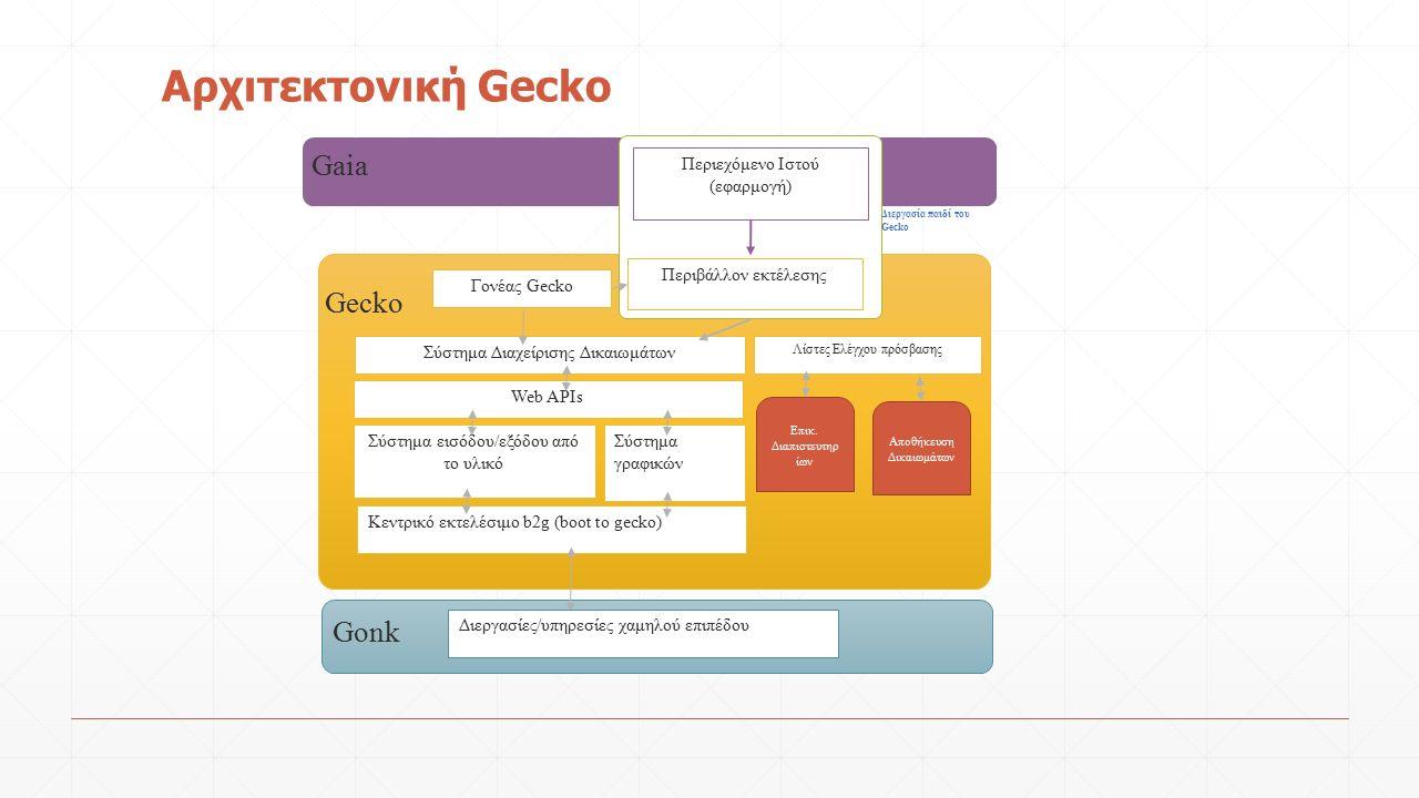 Αρχιτεκτονική Gecko Gecko Σύστημα Διαχείρισης Δικαιωμάτων Web APIs Σύστημα εισόδου/εξόδου από το υλικό Σύστημα γραφικών Κεντρικό εκτελέσιμο b2g (boot to gecko) Λίστες Ελέγχου πρόσβασης Επικ.